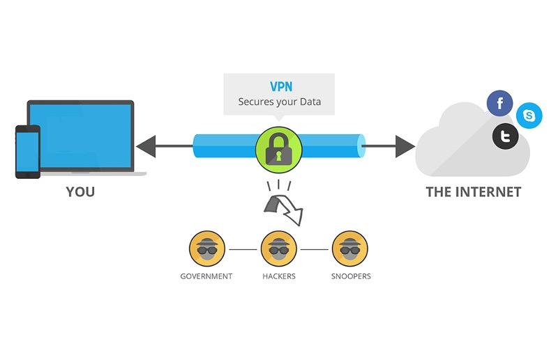 Vpn Consumer Network - USA